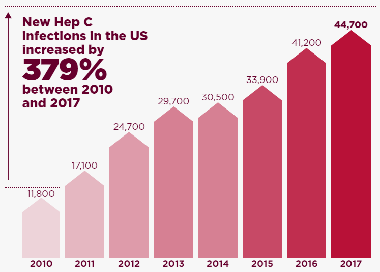 Hep C infections in the US increased by 379 percent between 2010 and 2017